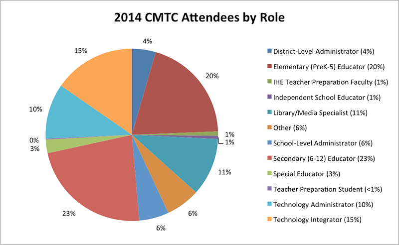 CMTC14-Pie-Chart-for-Attendees-by-Role-small