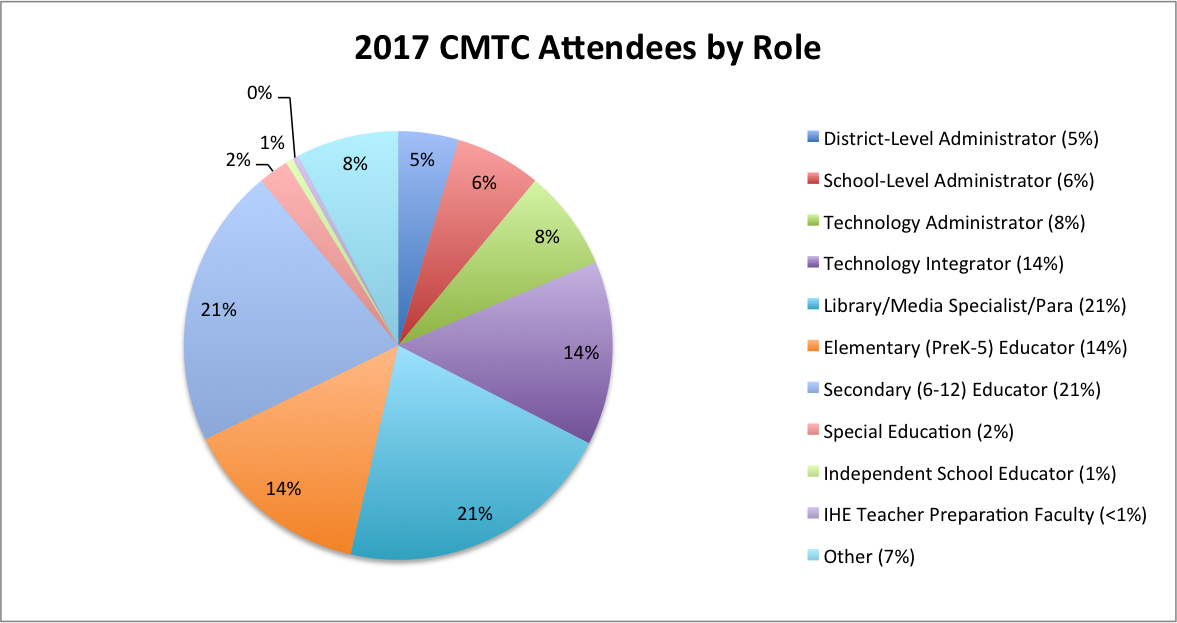 2018 attendees by role