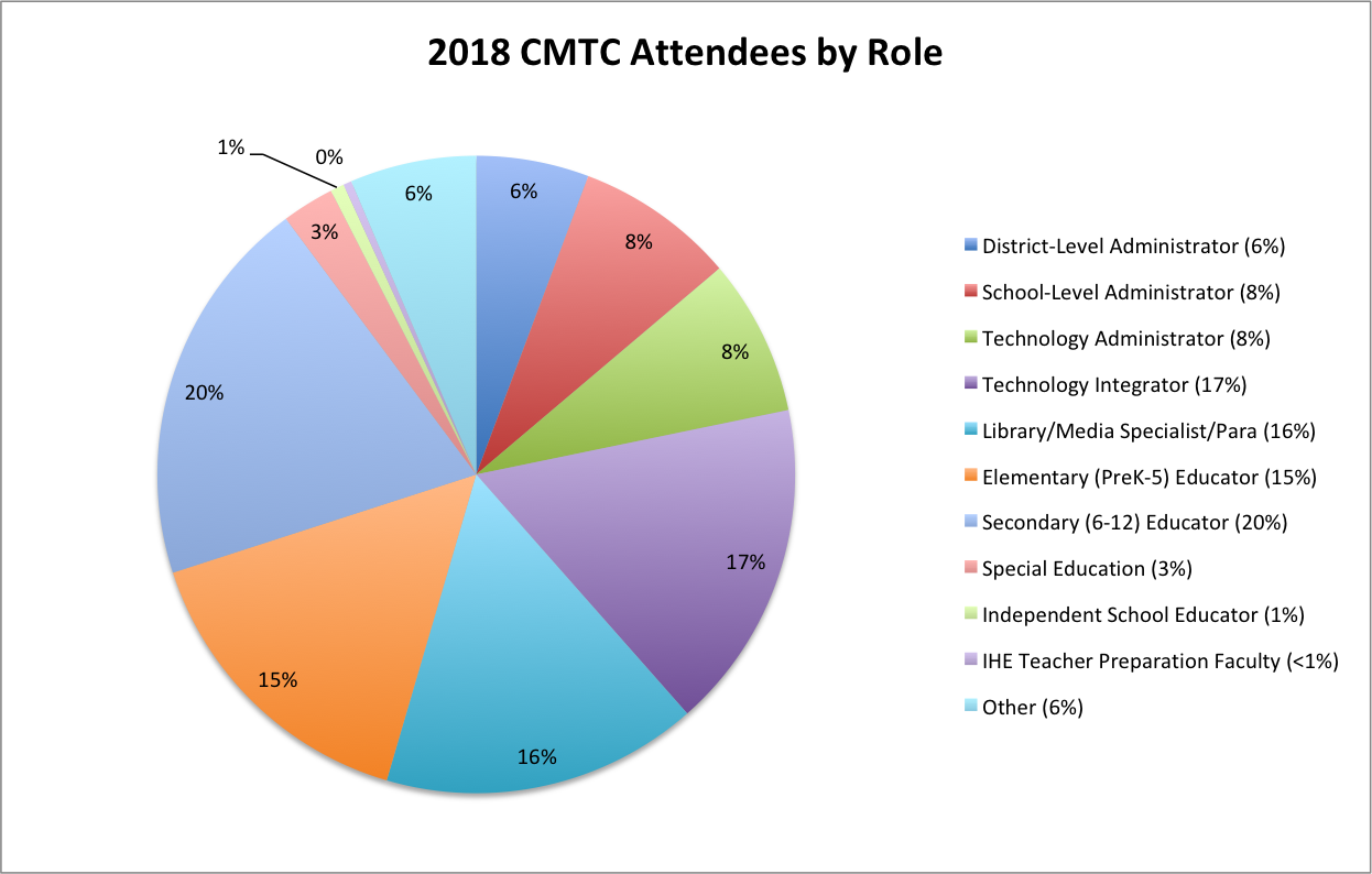 CMTC18 Attendance by Role